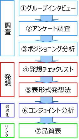 商品企画七つ道具初期図